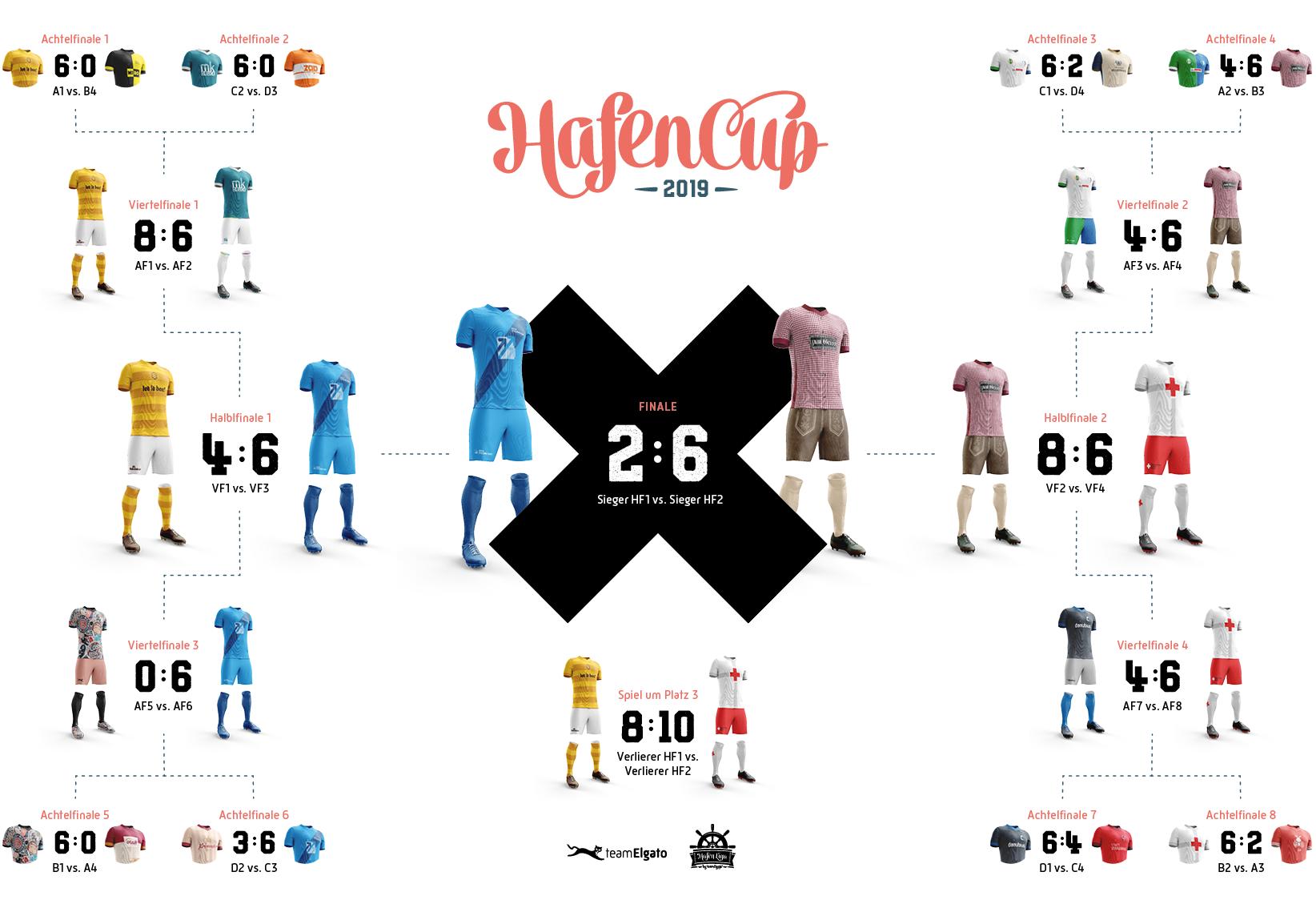 HafenCup 2019 – K.O.-Runde